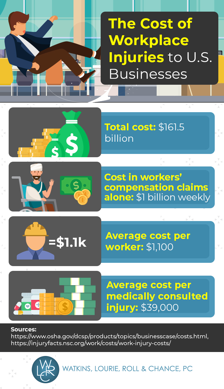Infographic Exploring the Cost of Workplace Injuries to US Employers